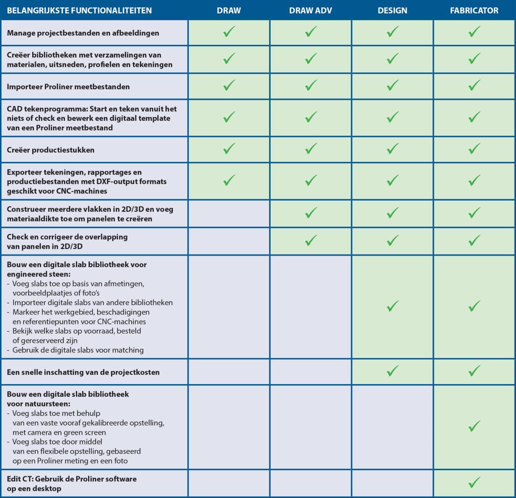Selectietabel - Prodim Factory software - Steenindustrie pakketten