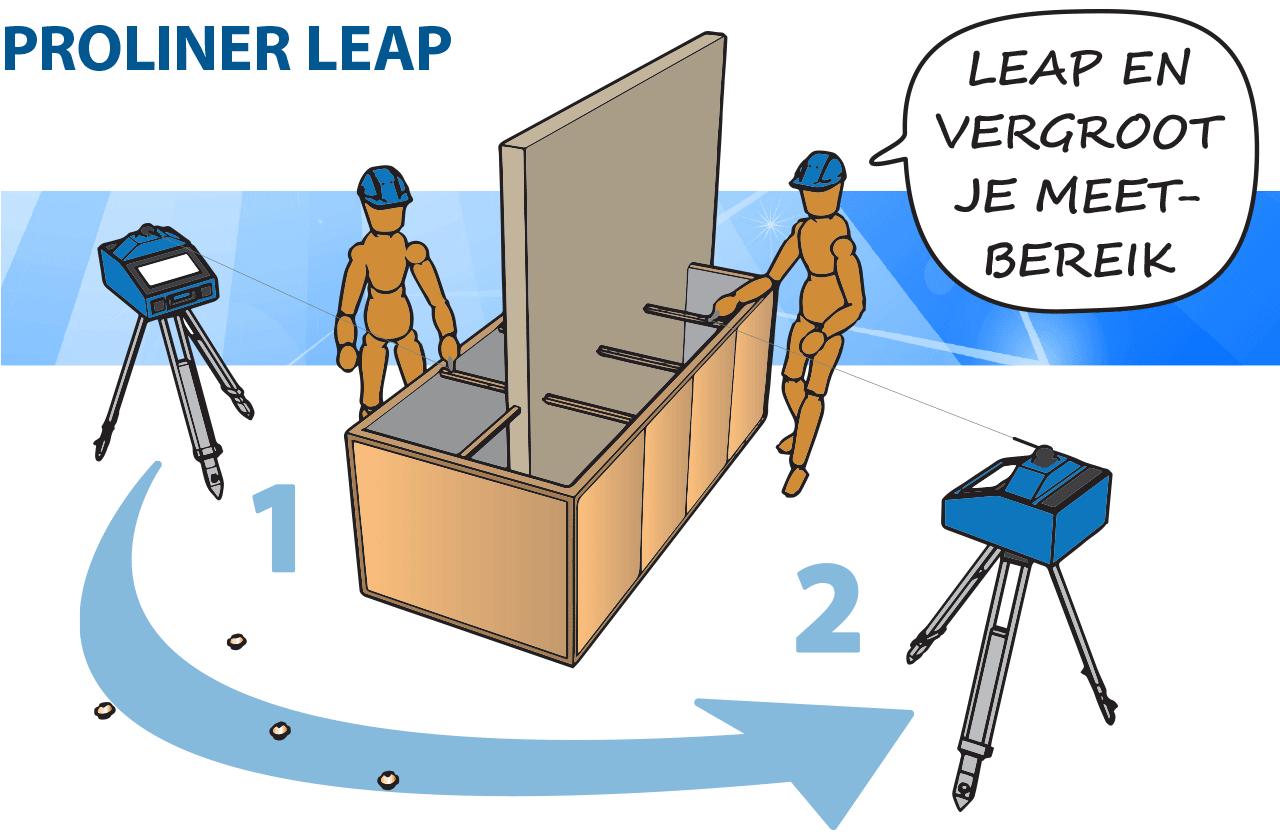 Prodim Proliner Leap functie - Vergroot je meetbereik