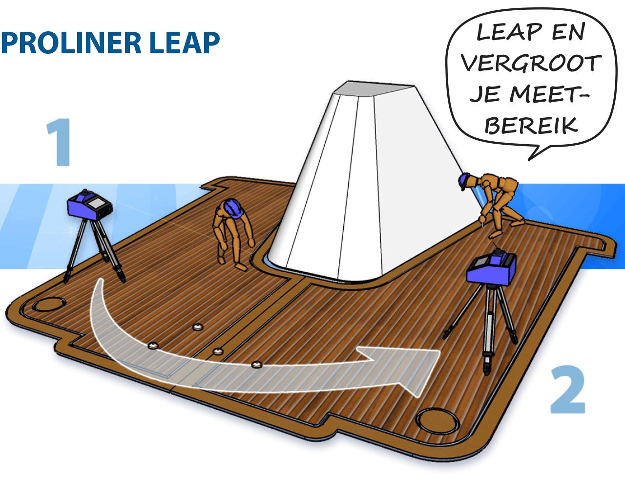 Prodim Proliner Leap functie - Bootdek - Vergroot je meetbereik